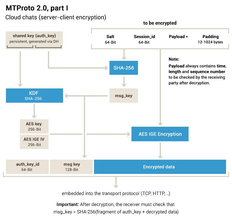 MTProto 2.0, server-client encryption, cloud chats