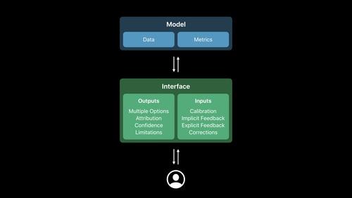 Designing Great ML Experiences