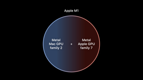 Tailor your Metal apps for Apple M1