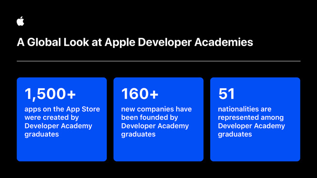 An infographic showing data about Apple Developer Academy graduates.